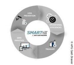 Photo: Graphic of four the SMARTtill Solution categories; copyright: APG Cash Drawer
