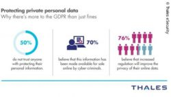 Infographics: How consumers feel about the protection of their personal data; copyright: Thales eSecurity