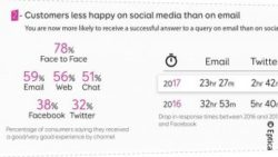 Graphic: Eptica study finds consumers more likely to get an accurate response on email than Twitter, Facebook or the web; copyright: Eptica