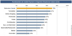 Graphic: When do customers use Mobile Payment?; copyright: htw Umfrage Januar/Februar 2015