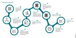 Graphic of a customer journey; copyright: ROQQIO